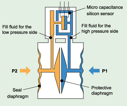 Orifice Plate Part Vii Natural Gas Flow Meter Types as well Default in addition Coriolis Flow Meter Wiring Diagram furthermore Hall Effect Current Sensor Circuit additionally Piping And Instrumentation Diagrams 6 P. on differential flow meter schematic