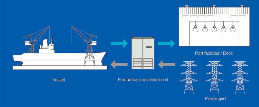 Frequency conversion units for marine applications