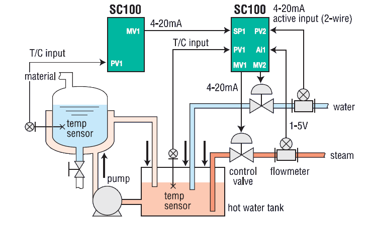Application reactor temperature control