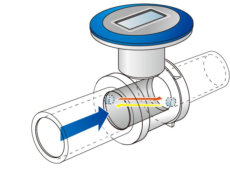 flowmeter measurement for air principle type  fwd