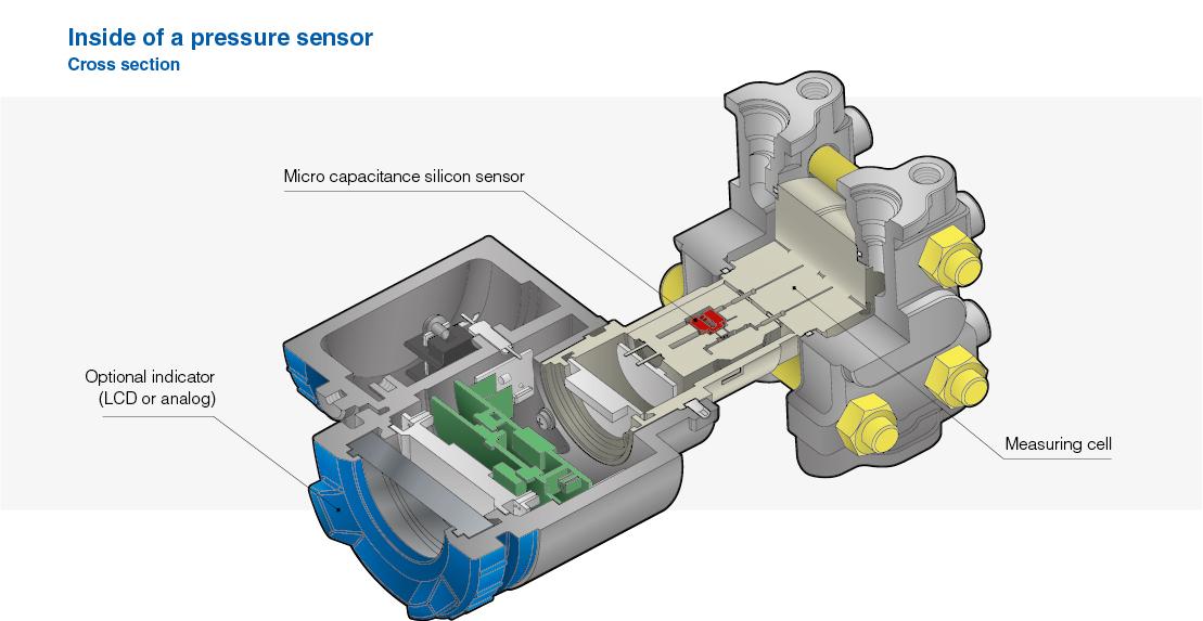 pressure transmitter cross section