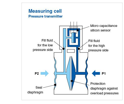 pressure transmitter measuring cell schema