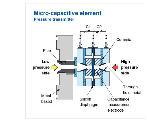 pressure transmitter micro capacitive schema
